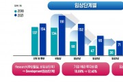 연구 개발 중 신약 후보 씨앗 1500개 육박