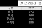 2021학년도 한의대 정시 합격선 전년比 1.8↑