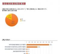 """일본인 83% """"한의 진료 위해 한국 방문 의사 있다"""""""