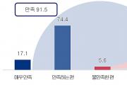 교통사고 환자 한의치료 만족도 '91.5%'